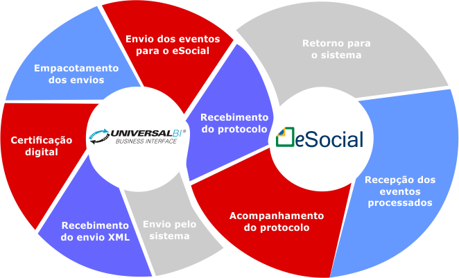 Entendendo a Mensageria do eSocial